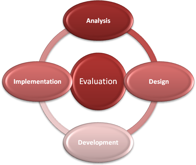principles of instructional design 2 essay The addie and robert gagnes instructional design approach - essay example principles of instructional design let us find you another essay on topic the addie and robert gagnes instructional design approach for free.